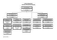 carta organisasi jabatan perumahan negara - Portal Rasmi Jabatan ...