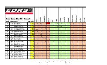 EDRS POINTS - Speedgroup