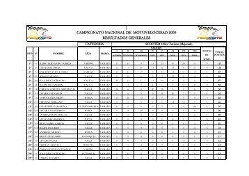 campeonato nacional de motovelocidad 2009 ... - PubliMotos.com