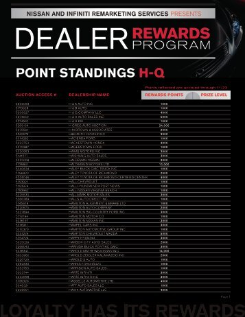 Point standings h-q - Manheim Consignor