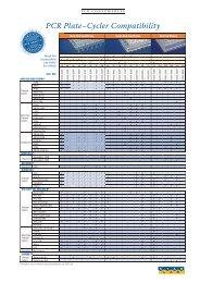 STARLAB-PCR Plate Compatibility-June-11-INT.indd - Eppendorf