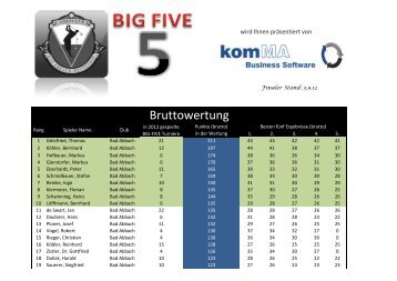 BIG FIVE 2012 Bruttoliste