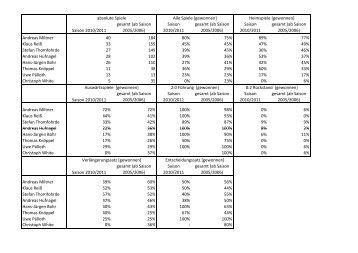 Statistik Teil 2 Saison 2010/2011