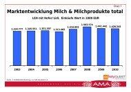 Marktentwicklung Milch & Milchprodukte total