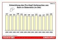 Entwicklung des Pro-Kopf-Verbrauches von Eiern in Österreich (in Stk)