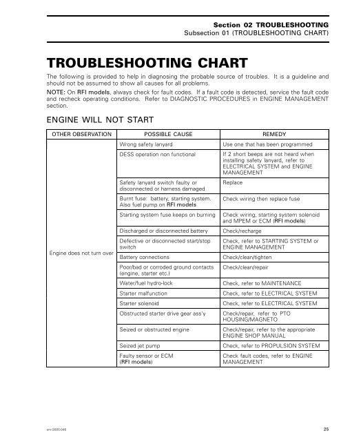 TROUBLESHOOTING CHART - Sea-Doo.net on
