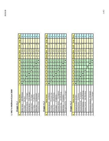 Ergebnisse 1. VRLT 2008.pdf