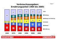Verbrauchsausgaben: Ernährungsanteil 1964 bis 2005:
