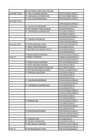 no izin edar yang telah selesai 16 maret 2012 pt. multi sarana ...
