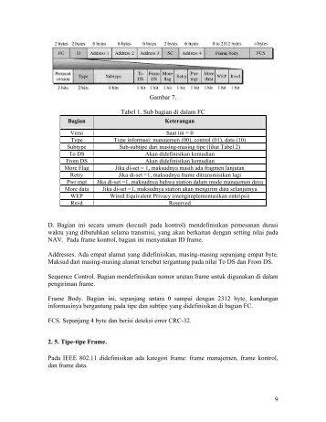wirelesslan032 - Teknik Elektro UGM