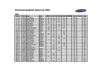 Zwischenrangliste Alpencup 2003 - rc world