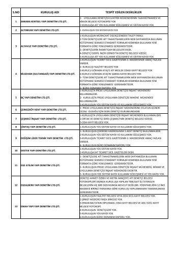 müracaat dosyasında eksik tespit edilen kuruluşlar 24.07.2013