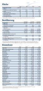 IHK-Bezirk in Zahlen - Seite 2