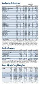 IHK-Bezirk in Zahlen - Seite 4