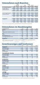 IHK-Bezirk in Zahlen - Seite 6