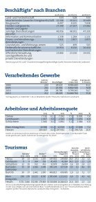 IHK-Bezirk in Zahlen - Seite 7