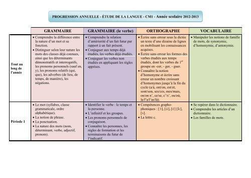 Progression Frana Ais Cm1