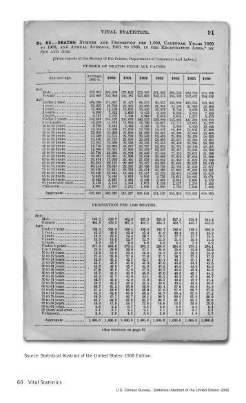 Aging in the united states past present and future u s census - Census bureau statistics ...