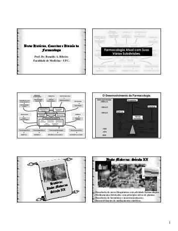 Breve histórico, conceitos e divisões da Farmacologia