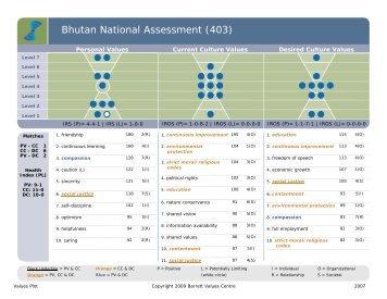 Bhutan National Assessment (403) - Barrett Values Centre