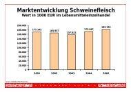 Marktentwicklung Schweinefleisch