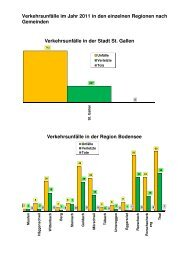 Verkehrsunfallstatistik 2011 Gemeinden.pdf - Kantonspolizei St.Gallen