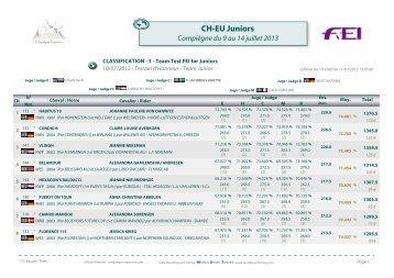 Résultats - World Sport Timing