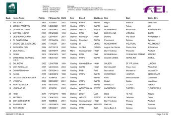Horses_ranking_dressage_august - wbfsh