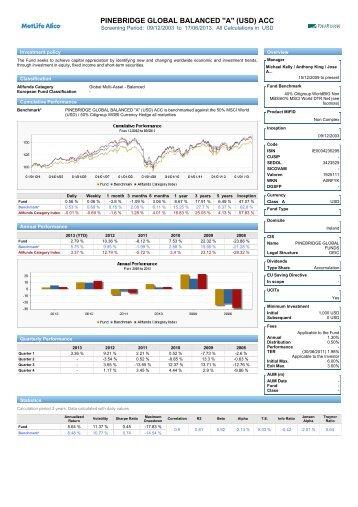 PineBridge Balanced World Fund - MetLife Alico