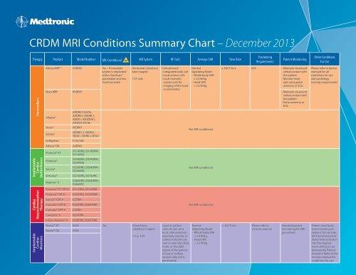 CRDM MRI Conditions Summary Chart –February 2013 - Medtronic