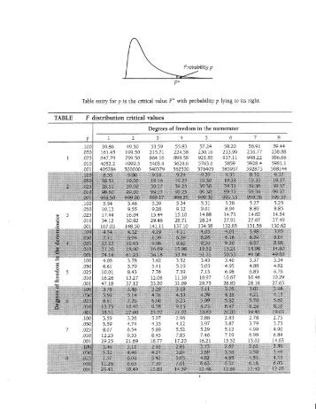 Table a f distribution probability table table a 6 for T table critical value