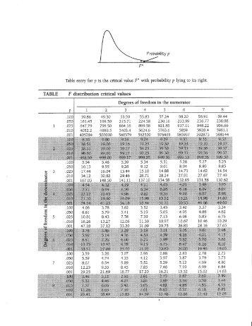F Distribution Table 5 Percent Table V Percentage Poi...