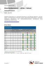 Automobilindustrie - Laenderschwerpunkte.de