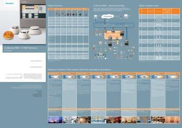 Cerberus PRO – C-NET devices - Siemens