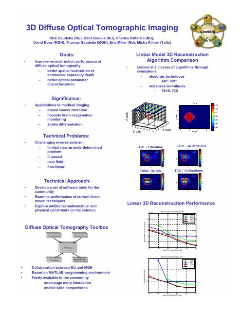3D Diffuse Optical Tomography - CenSSIS - Northeastern University
