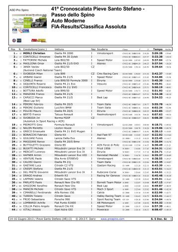 Passo dello Spino Auto Moderne FIA-Results/Classifica Assoluta