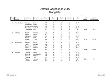 Rangliste des Vereins-Cup 2009 (PDF-File) - in Göschenen