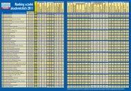 Ranking uczelni akademickich 2011 - AGH