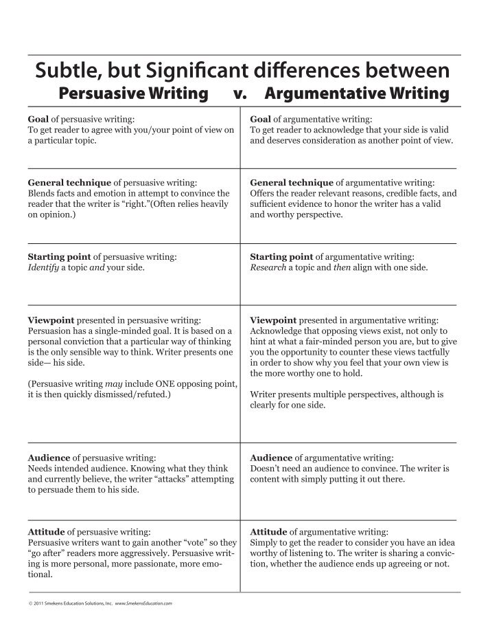 argumentative essay by foot vs by Argumentative vs persuasive argumentative writing states a claim or claims that showcases the author's point of view as well as what the opposition will state the author will showcase why his or her viewpoint is correct while also showcasing the counterpoint (the other side.