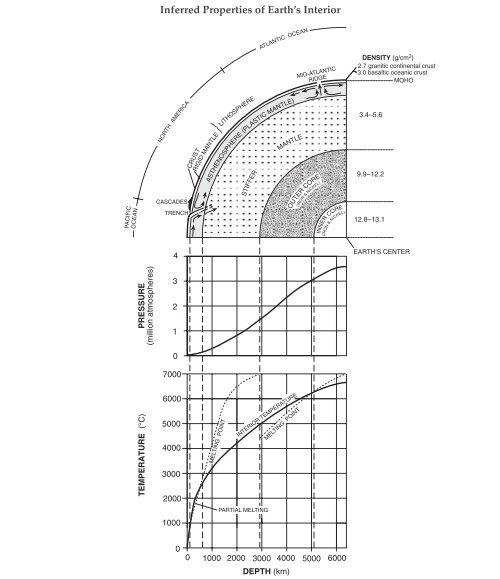Worksheet Earths Interior Diagram