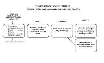 Prosedur Operasi Standar Ujian Nasional Sekolah