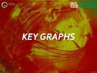 Key Graphs - World Energy Outlook