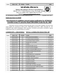 Part Panel-II of Candidates selected against notification No. 05/2010 ...
