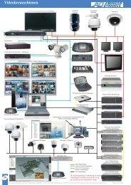 Videokreuzschienen Auszug aus CCTV Katalog ... - IP CCTV GmbH