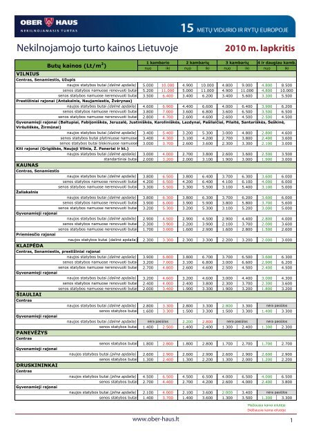 Nekilnojamojo turto kainos 2010 m. lapkričio mėn. - Ober-Haus