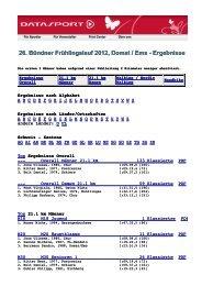 Rangliste 2012 - Bündner Frühlingslauf