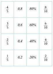 0,8 80% 0,6 60% 0,4 40% 0,2 20% - Fam. Zangl