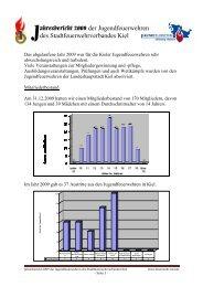 Jahresbericht 2009 der Jugendfeuerwehr Kiel - Freiwillige ...