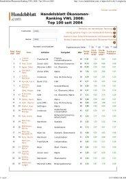 Handelsblatt Ökonomen-Ranking VWL 2008 - Prof. Dr. Axel Dreher