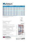 Ihre Vorteile mit Deltech® Euro-dry Trocknern - Page 2